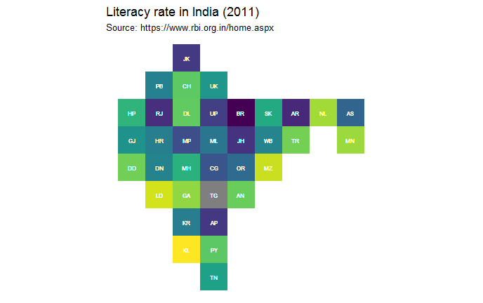 Literacy rate of India