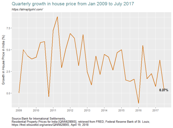 Line chart showing the trend in housing prices in India