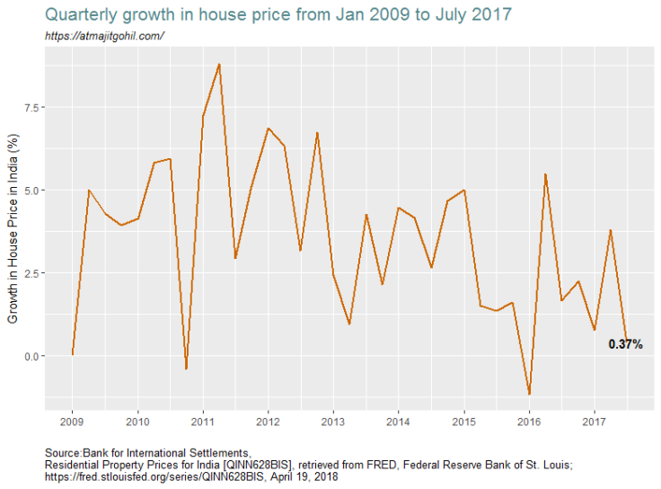 House Prices in India
