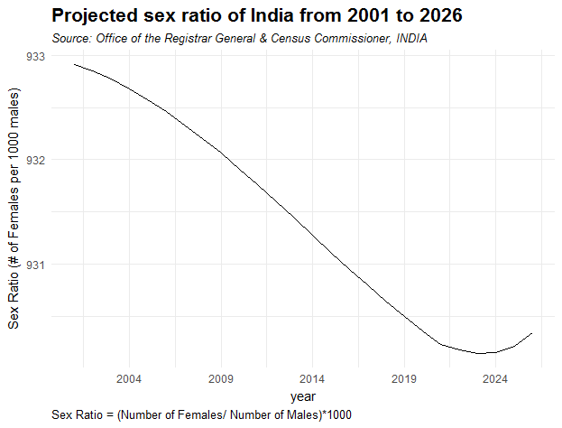 Plot showing the rise in gender gap in India between 2001 to 2026.