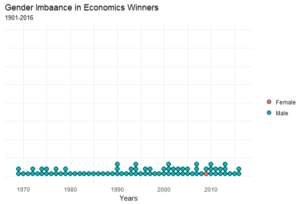 Gender Bias in Economics Nobel Prize Winners