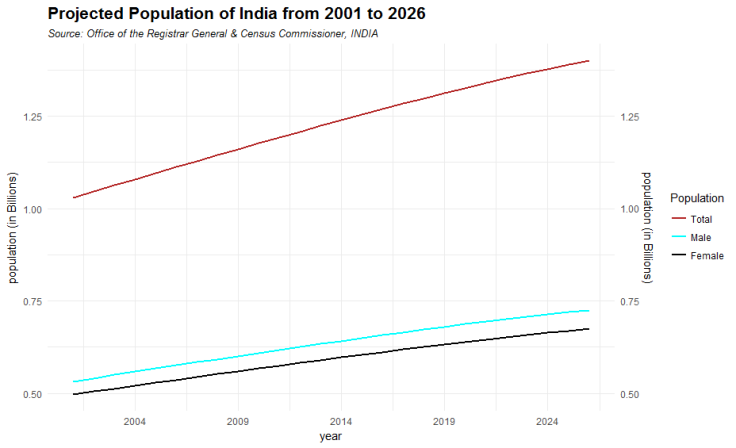 Plot showing the population projection of India from 2001 to 2026.