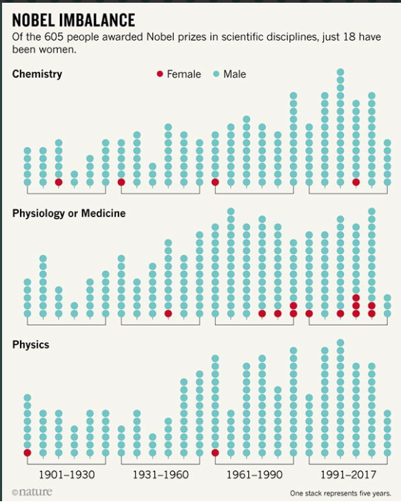 Nobel Prize Winners in Scientific discipline