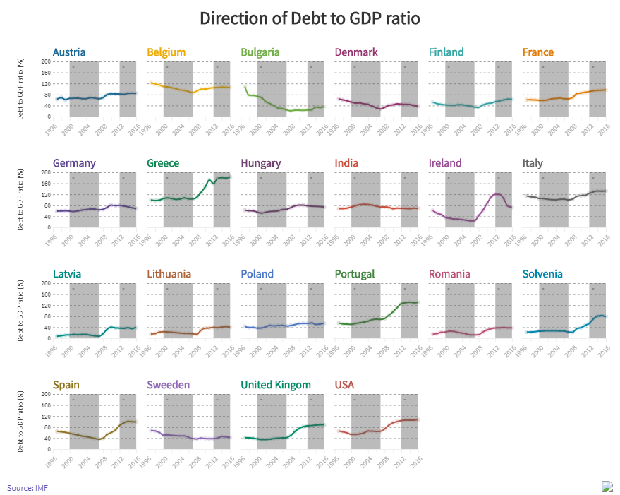 Debt to GDP ratio in European economies Pre and Post crisis
