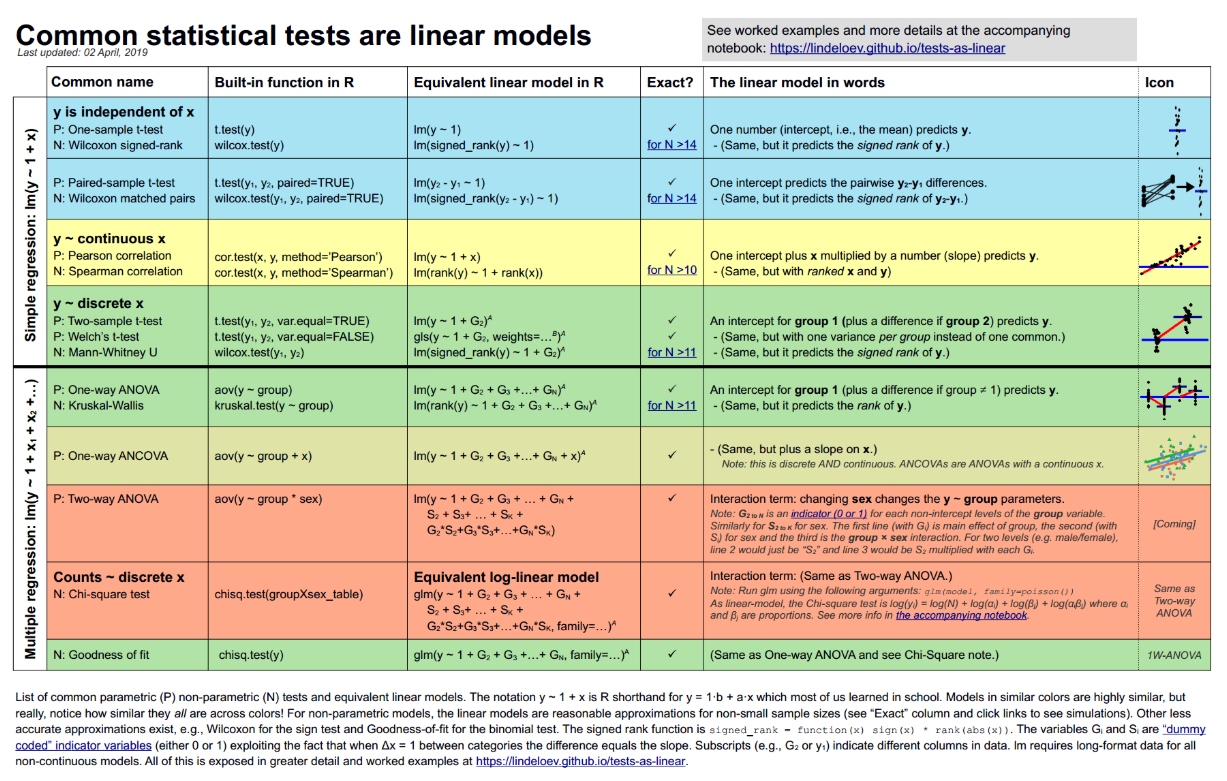 A quick summary of various statistical tests for linear models