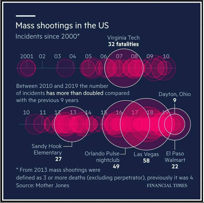 Image showing the deaths in Mass Shooting in USA since 2001.